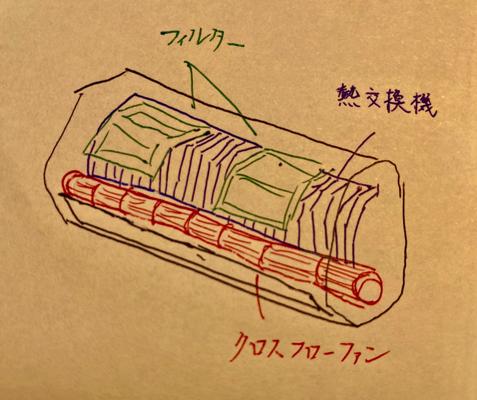 エアコンの内部